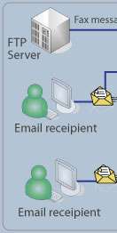 Fax2Email Network Diagram 1/4