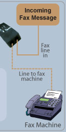 Fax2Email Network Diagram 4/4